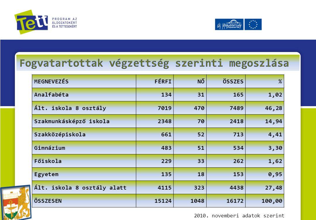 2010.novemberi adatok szerint MEGNEVEZÉSFÉRFINŐÖSSZES% Analfabéta134311651,02 Ált.