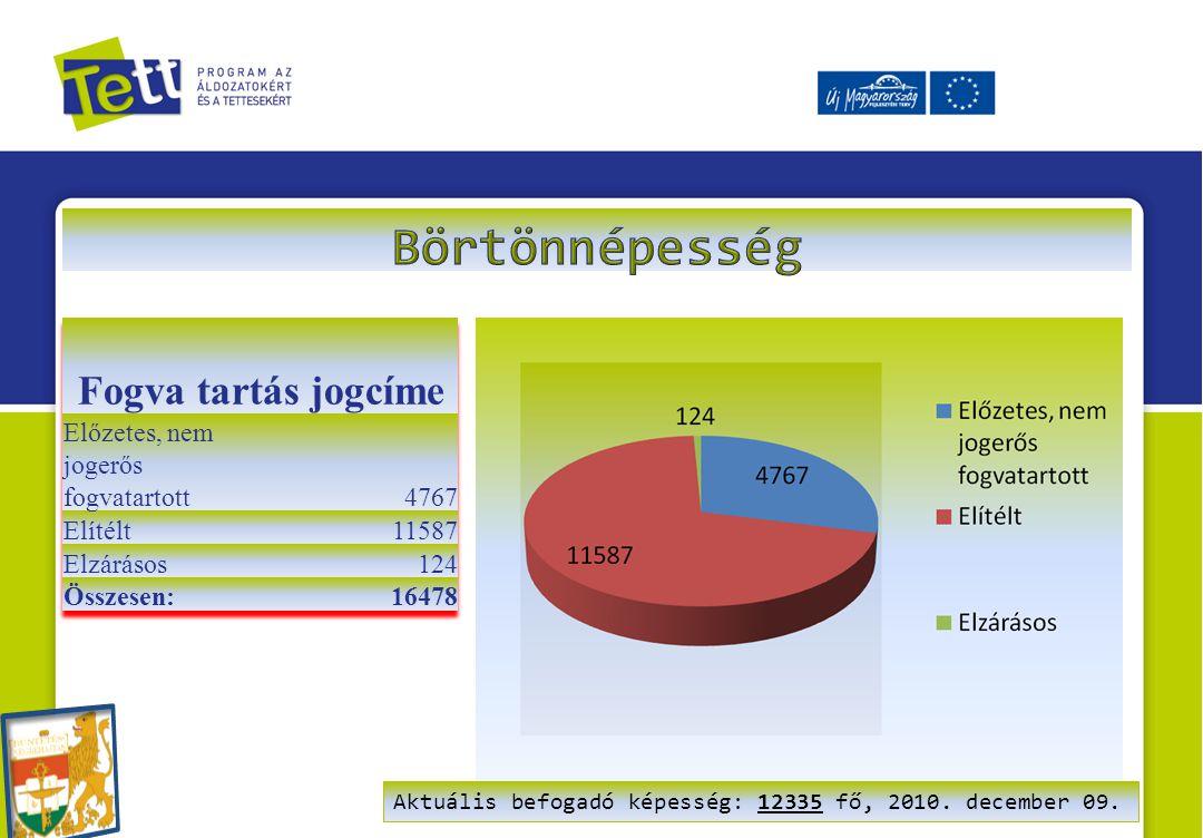 Aktuális befogadó képesség: 12335 fő, 2010. december 09.