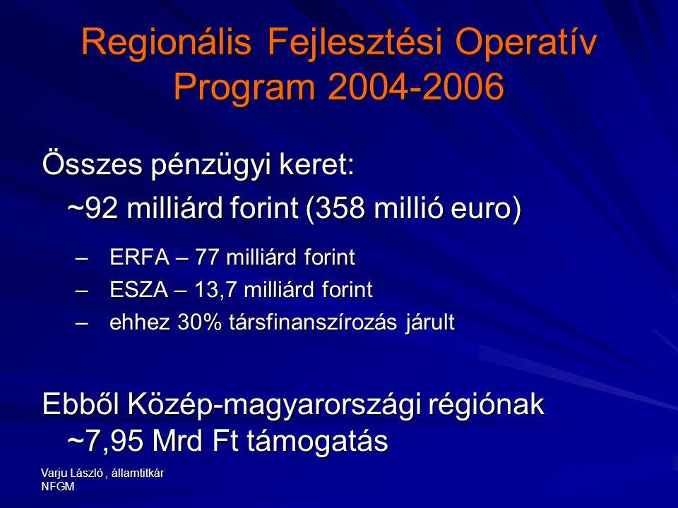 Varju László, államtitkár NFGM Regionális Fejlesztési Operatív Program 2004-2006 Összes pénzügyi keret: ~92 milliárd forint (358 millió euro) –ERFA – 77 milliárd forint –ESZA – 13,7 milliárd forint –ehhez 30% társfinanszírozás járult Ebből Közép-magyarországi régiónak ~7,95 Mrd Ft támogatás