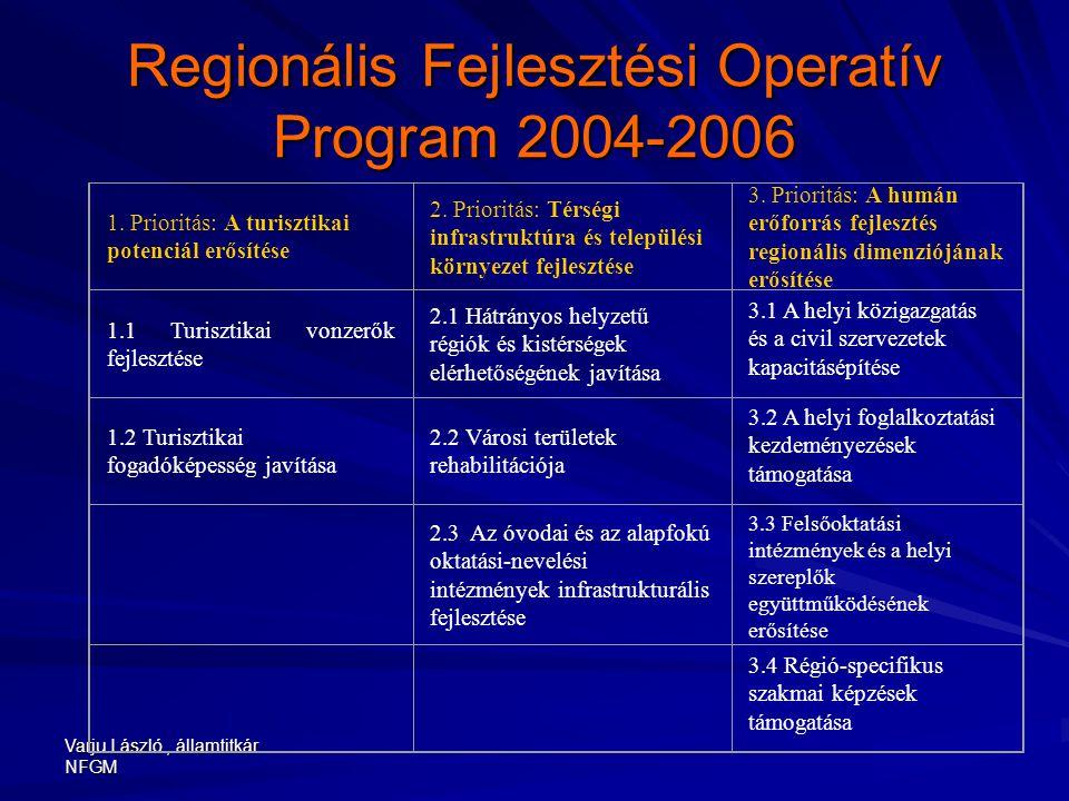 Varju László, államtitkár NFGM Regionális Fejlesztési Operatív Program 2004-2006 1. Prioritás: A turisztikai potenciál erősítése 2. Prioritás: Térségi