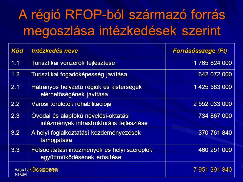 Varju László, államtitkár NFGM A régió RFOP-ból származó forrás megoszlása intézkedések szerint Kód Intézkedés neve Forrásösszege (Ft) 1.1 Turisztikai