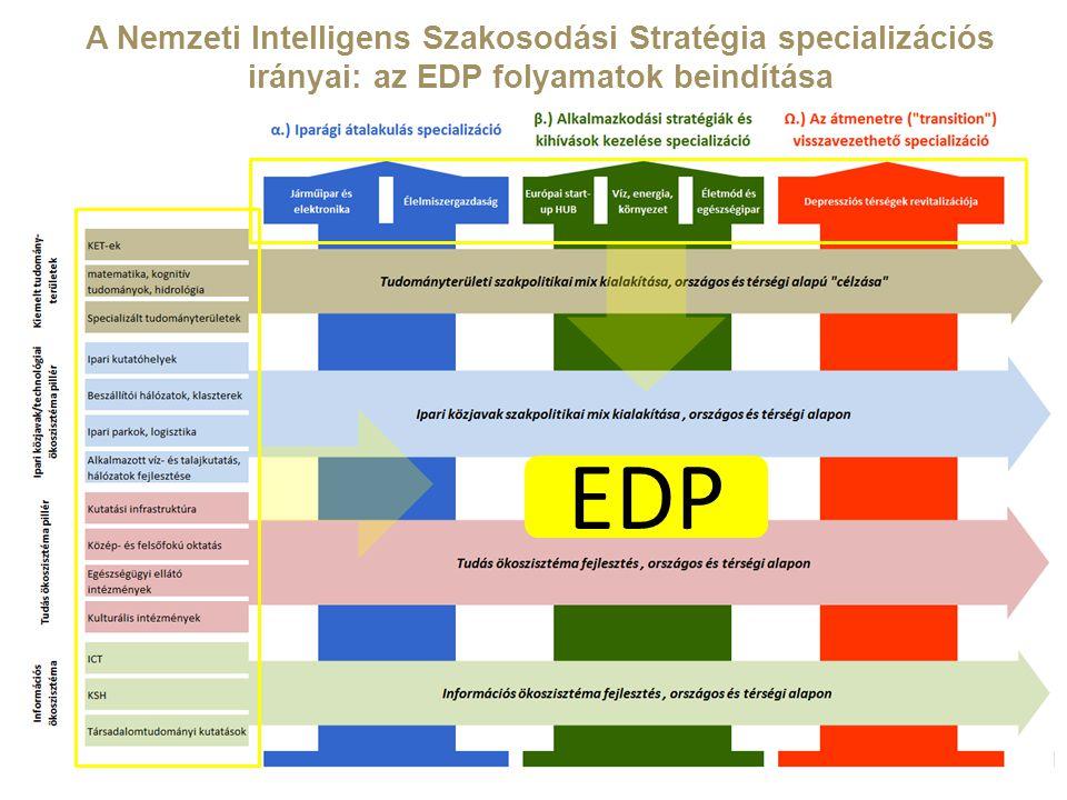 16 A Nemzeti Intelligens Szakosodási Stratégia specializációs irányai: az EDP folyamatok beindítása EDP