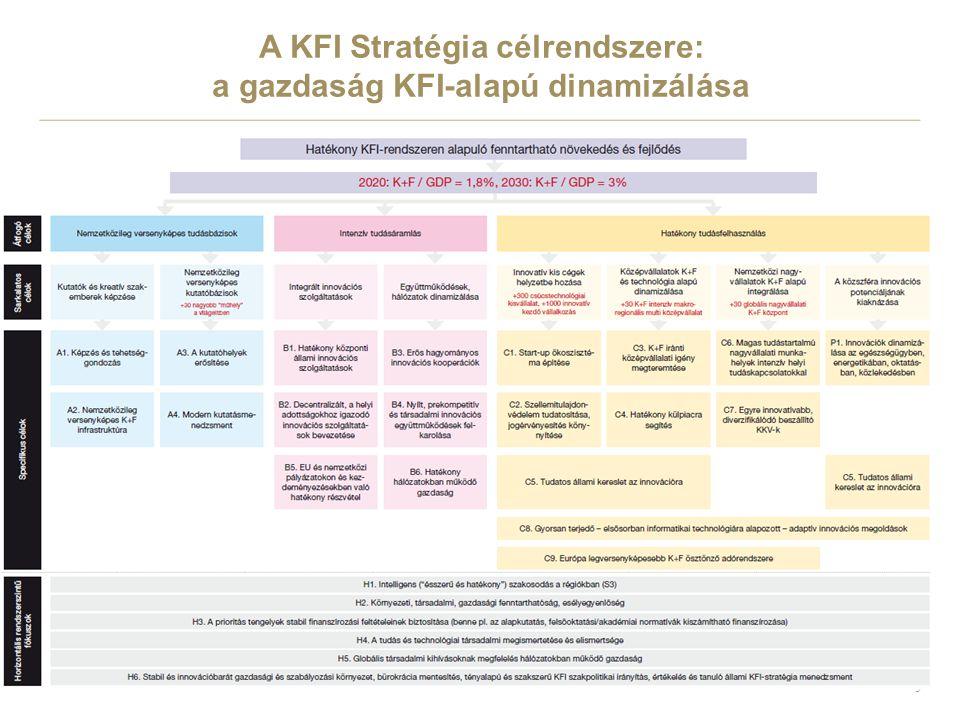 5 A KFI Stratégia célrendszere: a gazdaság KFI-alapú dinamizálása
