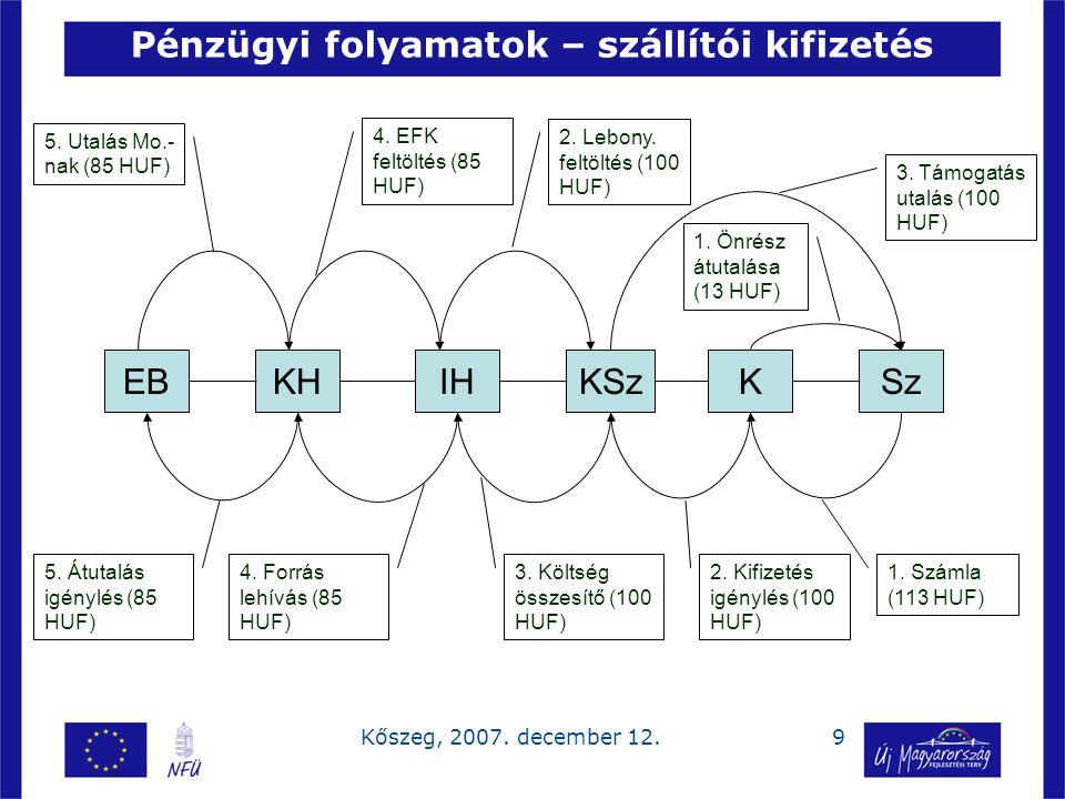 9Kőszeg, 2007. december 12. Pénzügyi folyamatok – szállítói kifizetés EBKHIHKSzKSz 1. Számla (113 HUF) 1. Önrész átutalása (13 HUF) 2. Kifizetés igény