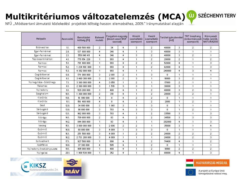 """Multikritériumos változatelemzés (MCA) NFÜ """"Módszertani útmutató közlekedési projektek költség-haszon elemzéséhez, 2009. iránymutatásai alapján Helyszín Azonosító Beruházási költség [Ft] Baleseti mutató Forgalom-nagyság [közút-vasút MOF szorzat] Közúti üzemeltetői szempont Vasúti üzemeltetői szempont Terület igénybevétel [m2] TRT összhang (önkormányzati szempont) Környezeti hatás (erdők, NATURA2000 Bódvaszilas 1.1.400 500 00023443240000322 Eger-Felnémet 2.0.137 600 000434641340000311 Eger-Felnémet 2.1.559 048 411434643240000321 Tápiószentmárton 4.1.779 154 226199341228000212 Farmos 5.1.791 480 000199342252000413 Farmos 5.2.1 234 100 000199341262000413 Farmos 5.3.4 382 800 0001993411240000434 Ceglédbercel 6.0.174 000 00032 0012130111 Ceglédbercel 6.1.3 460 300 00032 00123118800321 Nyíregyháza - Sóstóhegy 7.1.3 360 000 00043 05812117000211 Rakamaz 8.1.2 360 000 00031 51933130000311 Nyíradony 9.1.529 200 000148841240000323 Szeghalom 10.1.1 368 000 000231941220000221 Kiskőrös 11.0.18 990 000404220111 Kiskőrös 11.1.156 400 000404122000121 Sásd 12.0.34 080 00031 0613130111 Sárbogárd 13.0.90 000 00037034330121 Sárbogárd 13.1.962 800 000370341233580313 Mórágy 14.1.709 600 00028342234500333 Mórágy 14.2.844 080 000183411282000413 Isaszeg 15.1.3 000 000 00012 60622135000314 Gyömrő 16.0.68 800 00034 0891330111 Gyömrő 16.1.251 500 00034 08912224000222 Gyömrő 16.2.2 713 200 00034 08911124000223 Soltvadkert 17.1.927 500 000199841274400412 Apátfalva 18.0.37 300 00045054120111 Nyíradony-Aradványpuszta 19.1.905 000 000148841218100222 Nyírgelse 20.1.1 908 530 000135241180000413"""