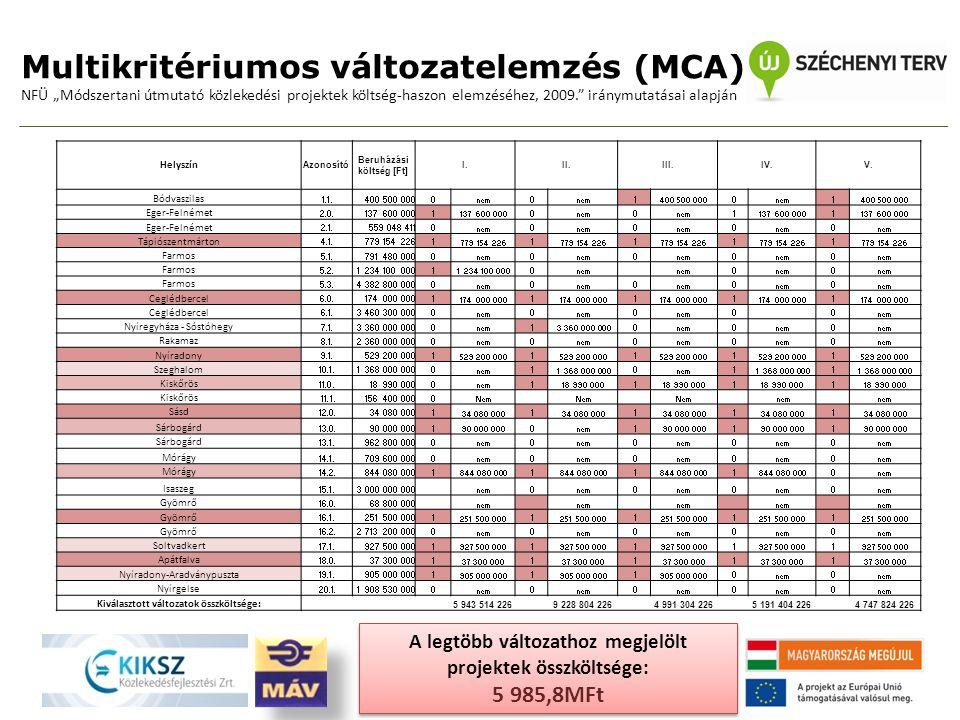 """Multikritériumos változatelemzés (MCA) NFÜ """"Módszertani útmutató közlekedési projektek költség-haszon elemzéséhez, 2009. iránymutatásai alapján Helyszín Azonosító Beruházási költség [Ft] I.II.III.IV.V."""