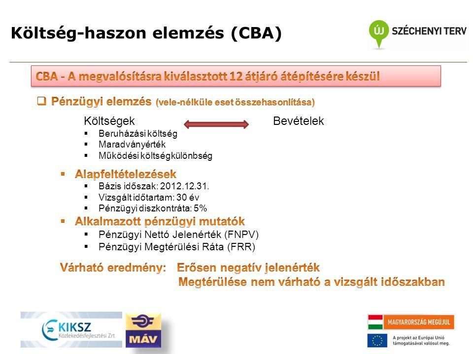 Költség-haszon elemzés (CBA)
