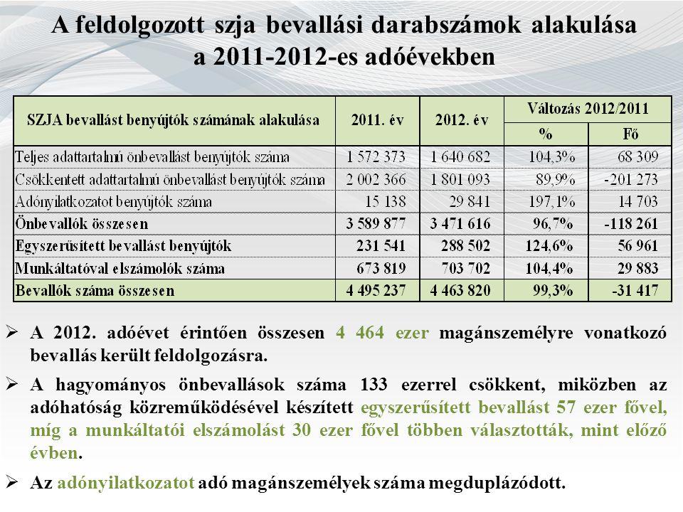 A feldolgozott szja bevallási darabszámok alakulása a 2011-2012-es adóévekben  A 2012. adóévet érintően összesen 4 464 ezer magánszemélyre vonatkozó