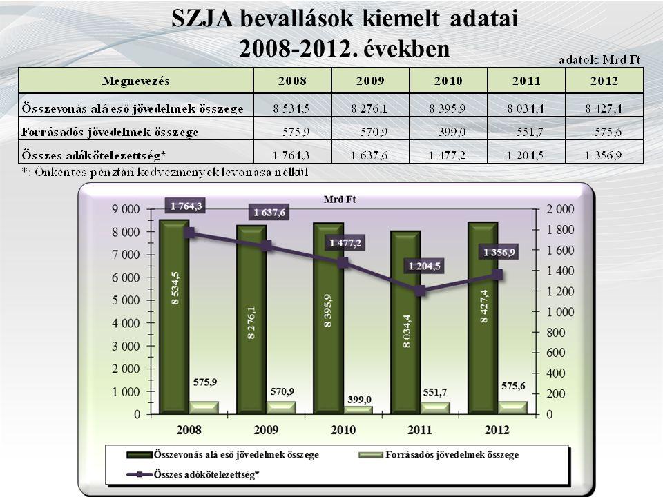 SZJA bevallások kiemelt adatai 2008-2012. években