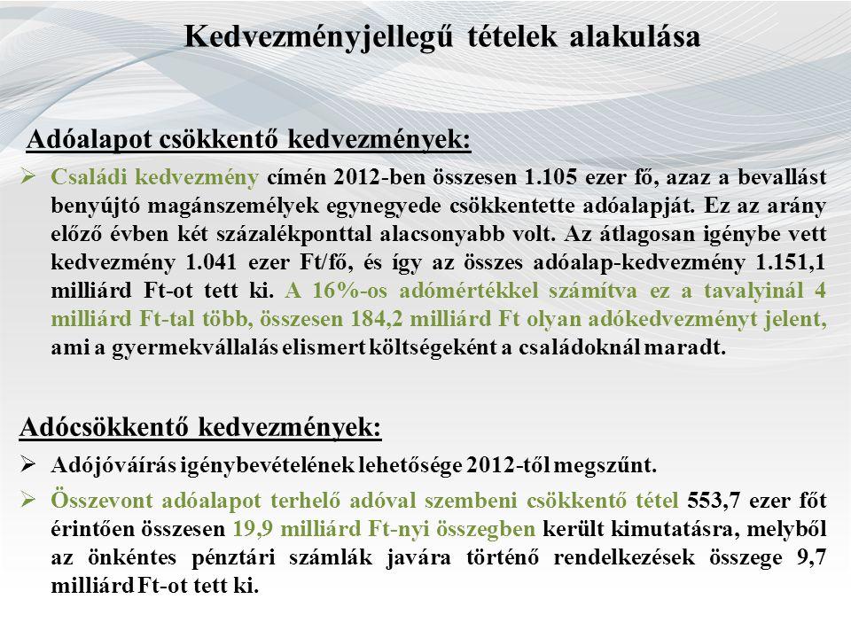 Kedvezményjellegű tételek alakulása Adóalapot csökkentő kedvezmények:  Családi kedvezmény címén 2012-ben összesen 1.105 ezer fő, azaz a bevallást ben