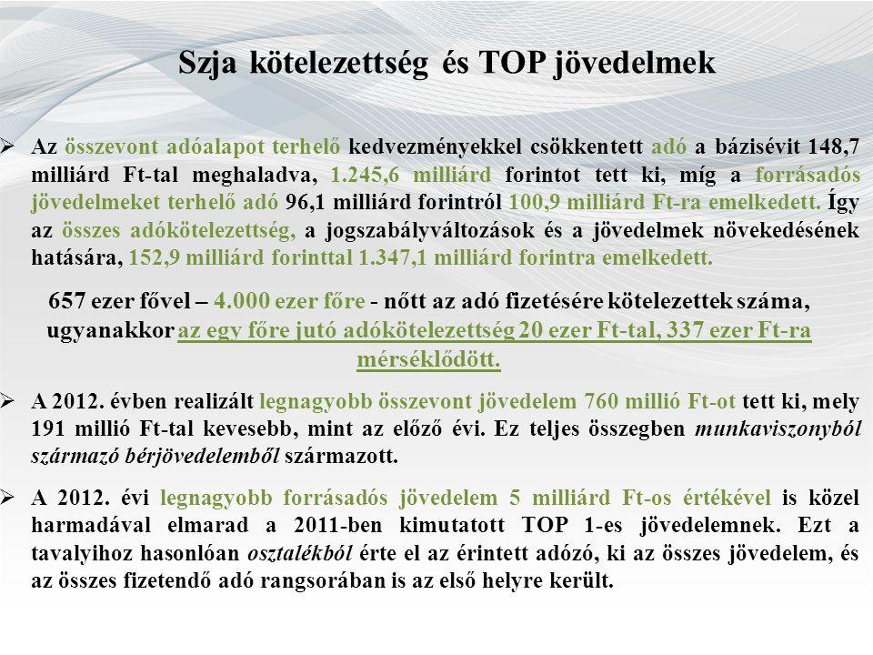 Szja kötelezettség és TOP jövedelmek  Az összevont adóalapot terhelő kedvezményekkel csökkentett adó a bázisévit 148,7 milliárd Ft-tal meghaladva, 1.