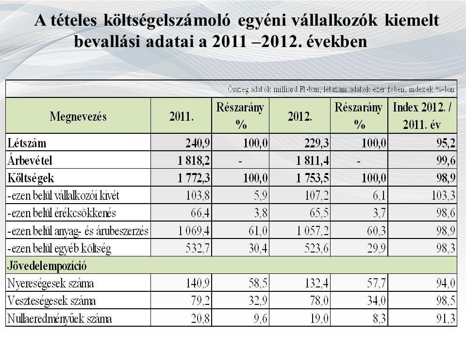 A tételes költségelszámoló egyéni vállalkozók kiemelt bevallási adatai a 2011 –2012. években