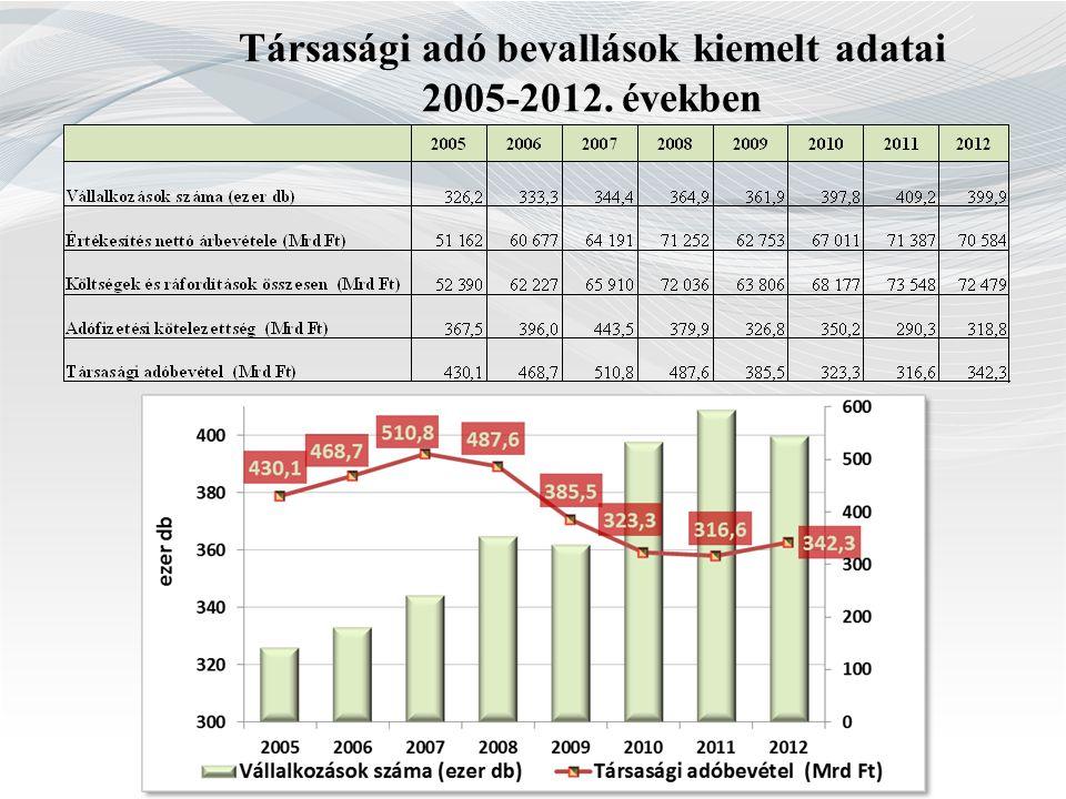 Társasági adó bevallások kiemelt adatai 2005-2012. években