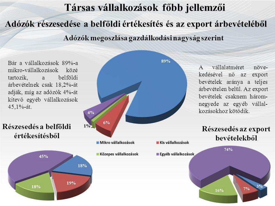 Társas vállalkozások főbb jellemzői Adózók részesedése a belföldi értékesítés és az export árbevételéből Adózók megoszlása gazdálkodási nagyság szerin