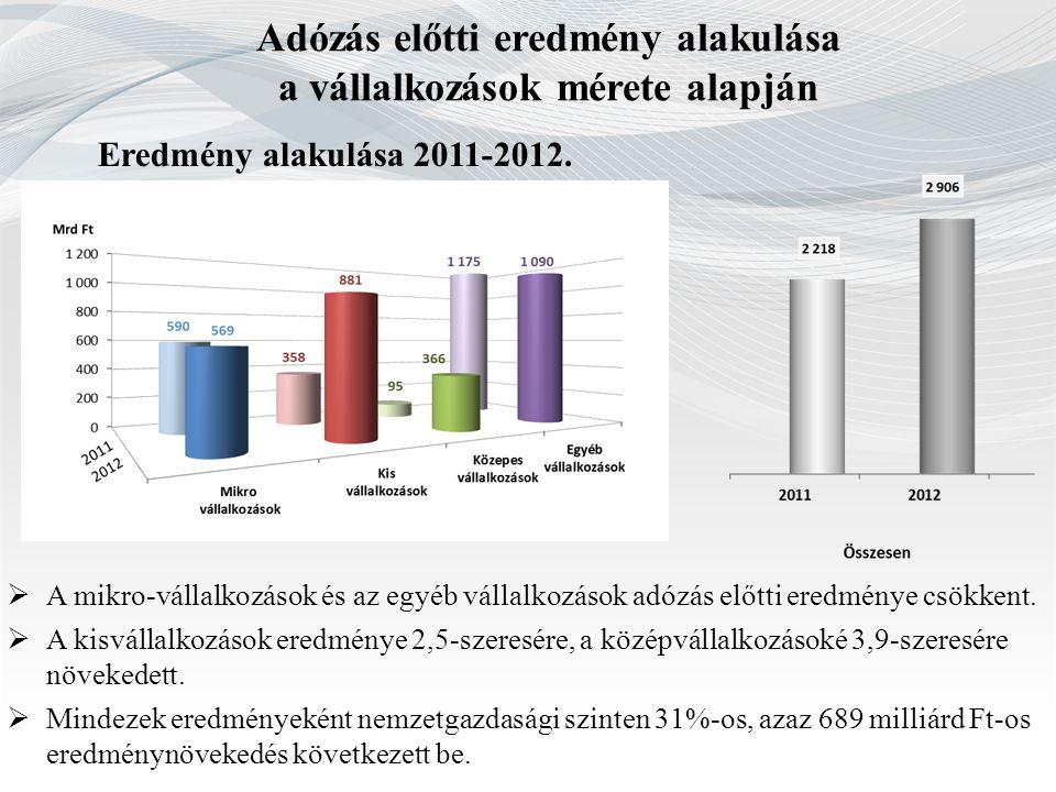 Adózás előtti eredmény alakulása a vállalkozások mérete alapján Eredmény alakulása 2011-2012.  A mikro-vállalkozások és az egyéb vállalkozások adózás