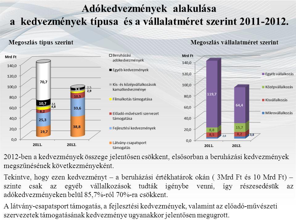Adókedvezmények alakulása a kedvezmények típusa és a vállalatméret szerint 2011-2012. Megoszlás típus szerintMegoszlás vállalatméret szerint  2012-be