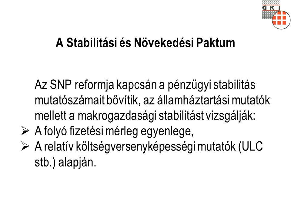 A Stabilitási és Növekedési Paktum Az SNP reformja kapcsán a pénzügyi stabilitás mutatószámait bővítik, az államháztartási mutatók mellett a makrogazdasági stabilitást vizsgálják:  A folyó fizetési mérleg egyenlege,  A relatív költségversenyképességi mutatók (ULC stb.) alapján.