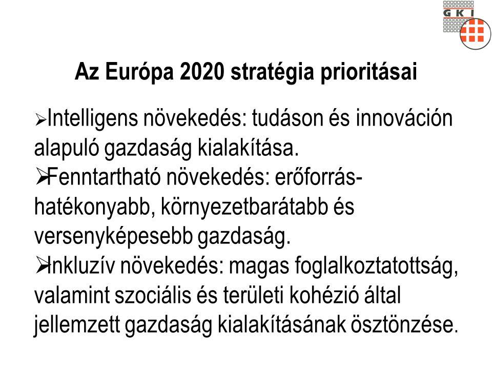 Az Európa 2020 stratégia prioritásai  Intelligens növekedés: tudáson és innováción alapuló gazdaság kialakítása.  Fenntartható növekedés: erőforrás-