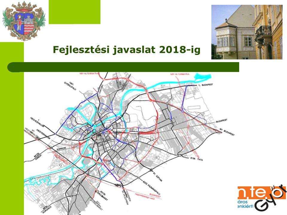 Fejlesztési javaslat 2018-ig