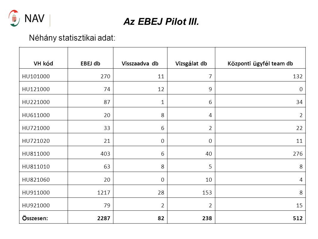 Az EBEJ Pilot III. Néhány statisztikai adat: VH k ó dEBEJ dbVisszaadva dbVizsg á lat dbK ö zponti ü gyf é l team db HU101000270117132 HU121000741290 H
