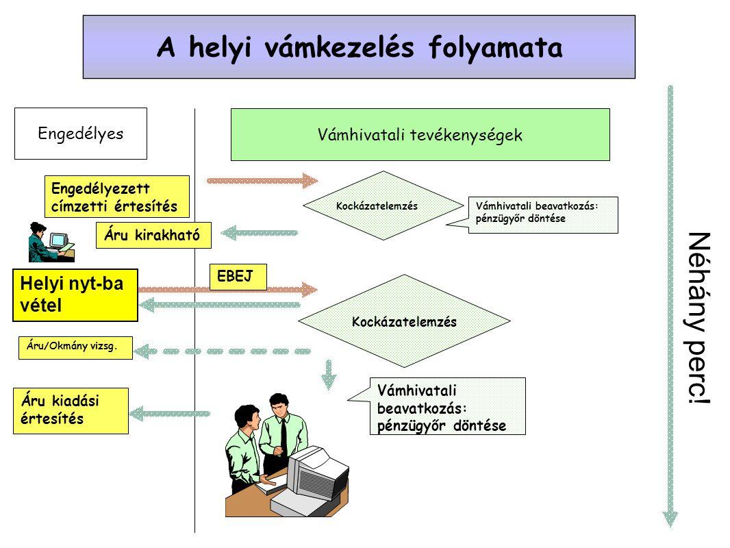 Az elektronikus bejelentés EBEJ = egyszerűsített vámáru-nyilatkozat vagy helyi vámeljárásban értesítés EBEJ adattartalma = VK-VHR 30A mell.