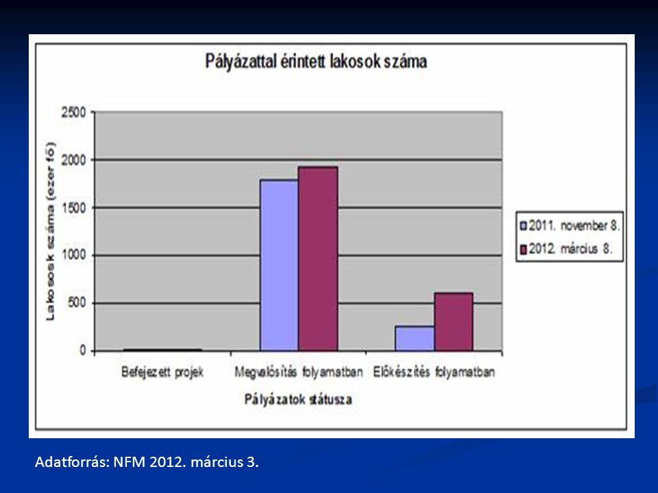 Adatforrás: NFM 2012. március 3.