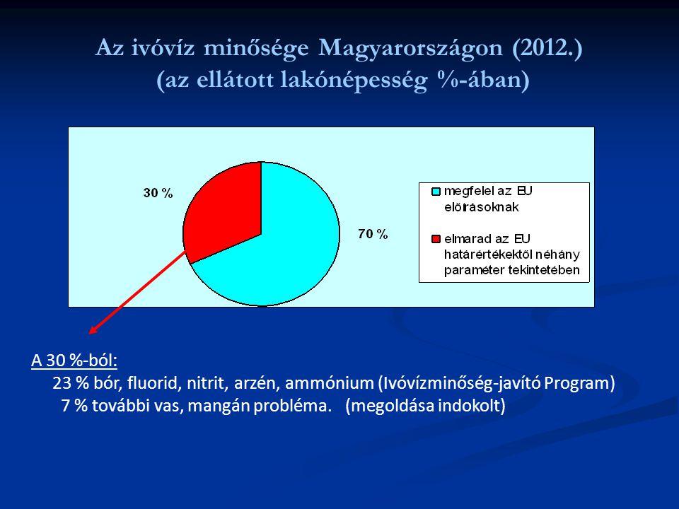 Az ivóvíz minősége Magyarországon (2012.) (az ellátott lakónépesség %-ában) A 30 %-ból: 23 % bór, fluorid, nitrit, arzén, ammónium (Ivóvízminőség-javí