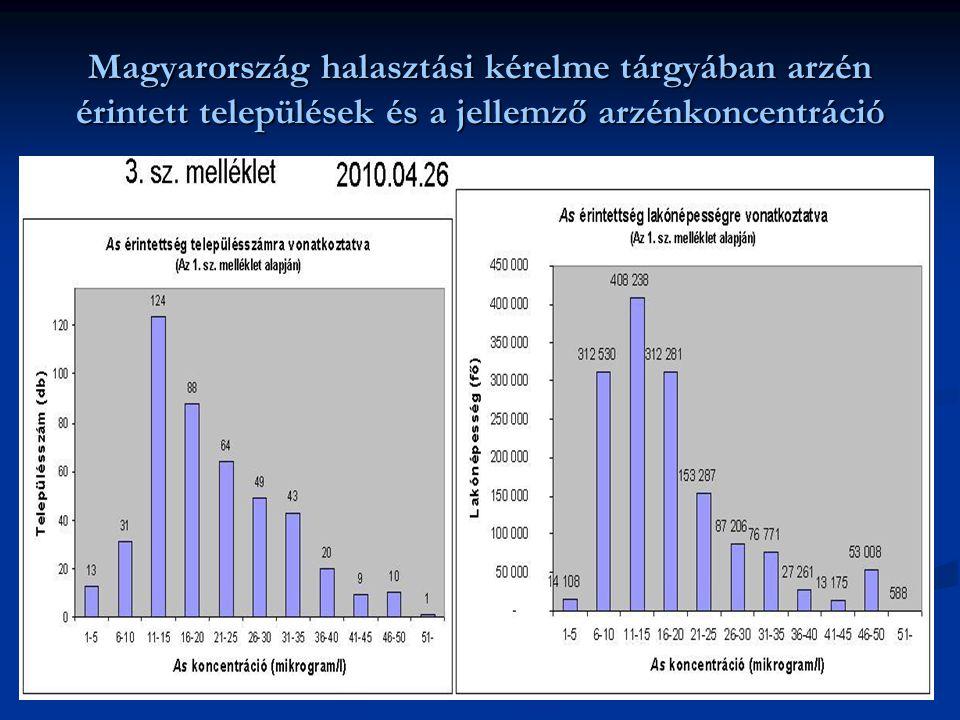 Magyarország halasztási kérelme tárgyában arzén érintett települések és a jellemző arzénkoncentráció