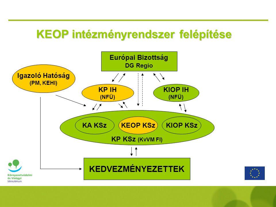 KEOP intézményrendszer felépítése Európai Bizottság DG Regio KP IH (NFÜ) KIOP IH (NFÜ) KP KSz (KvVM FI) KA KSz KEOP KSzKIOP KSz KEDVEZMÉNYEZETTEK Igazoló Hatóság (PM, KEHI)