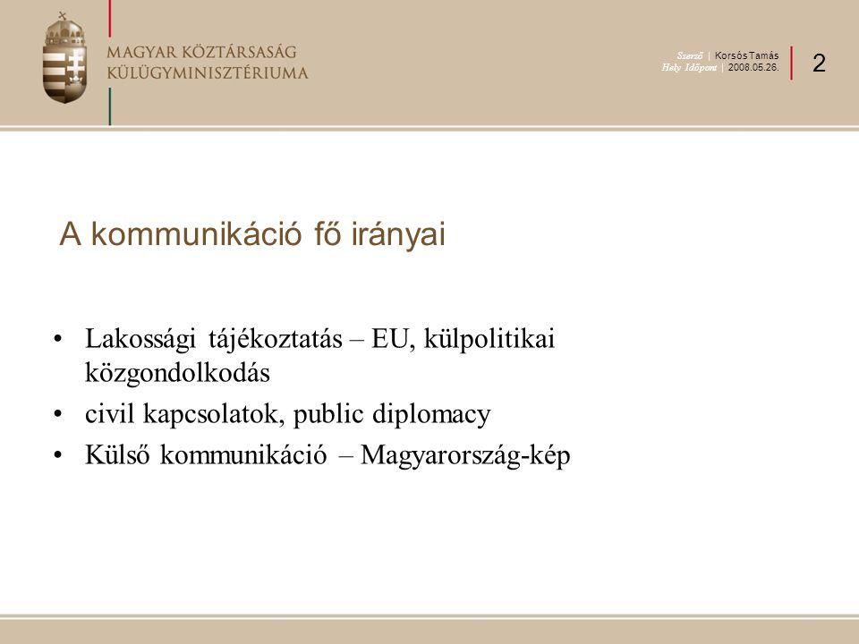 A kommunikáció fő irányai Lakossági tájékoztatás – EU, külpolitikai közgondolkodás civil kapcsolatok, public diplomacy Külső kommunikáció – Magyarorsz