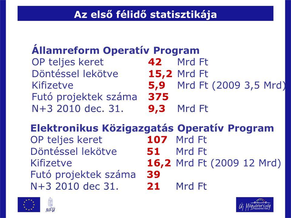 Az első félidő statisztikája Államreform Operatív Program OP teljes keret 42 Mrd Ft Döntéssel lekötve15,2 Mrd Ft Kifizetve5,9 Mrd Ft (2009 3,5 Mrd) Futó projektek száma375 N+3 2010 dec.