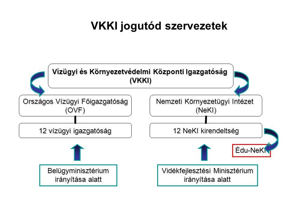 VKKI jogutód szervezetek Édu-NeKI Belügyminisztérium irányítása alatt Vidékfejlesztési Minisztérium irányítása alatt