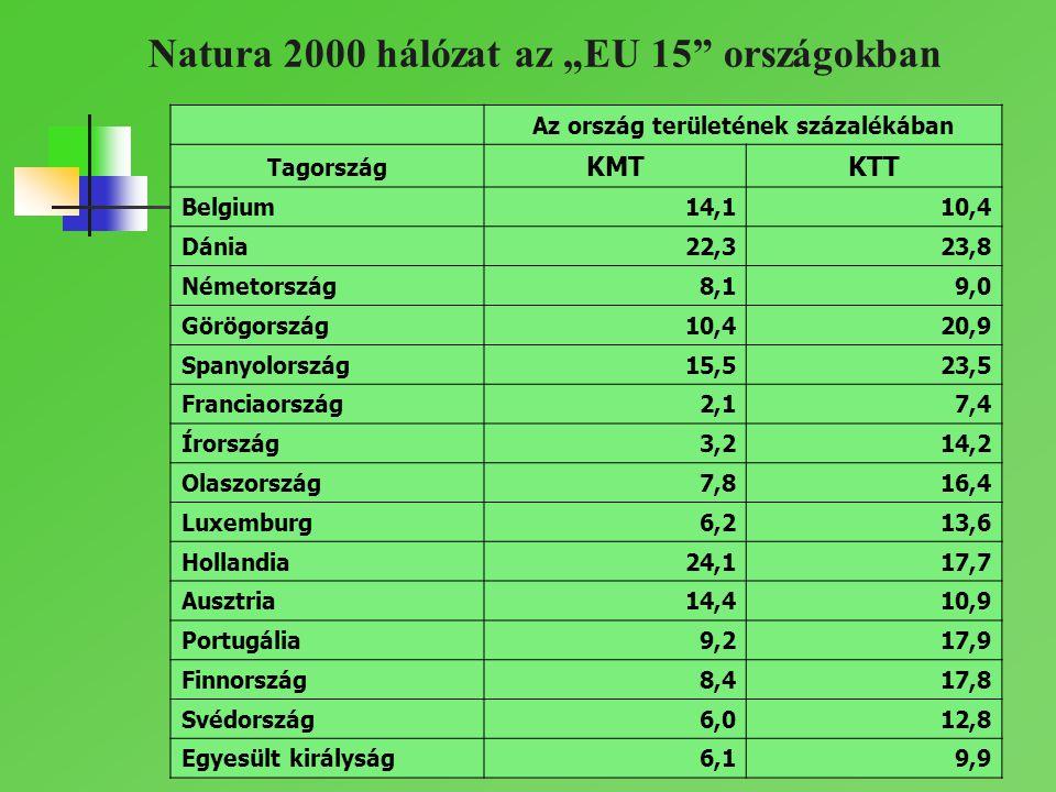 Az ország területének százalékában Tagország KMTKTT Belgium14,110,4 Dánia22,323,8 Németország8,19,0 Görögország10,420,9 Spanyolország15,523,5 Franciao