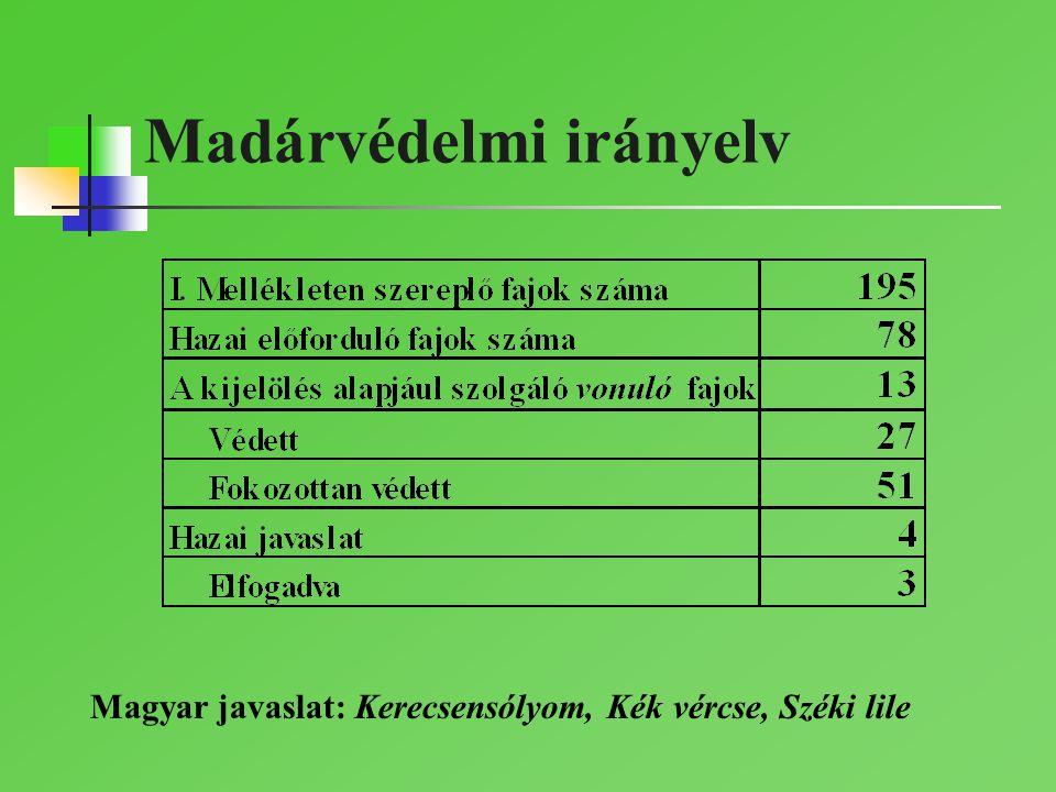 Madárvédelmi irányelv Magyar javaslat: Kerecsensólyom, Kék vércse, Széki lile
