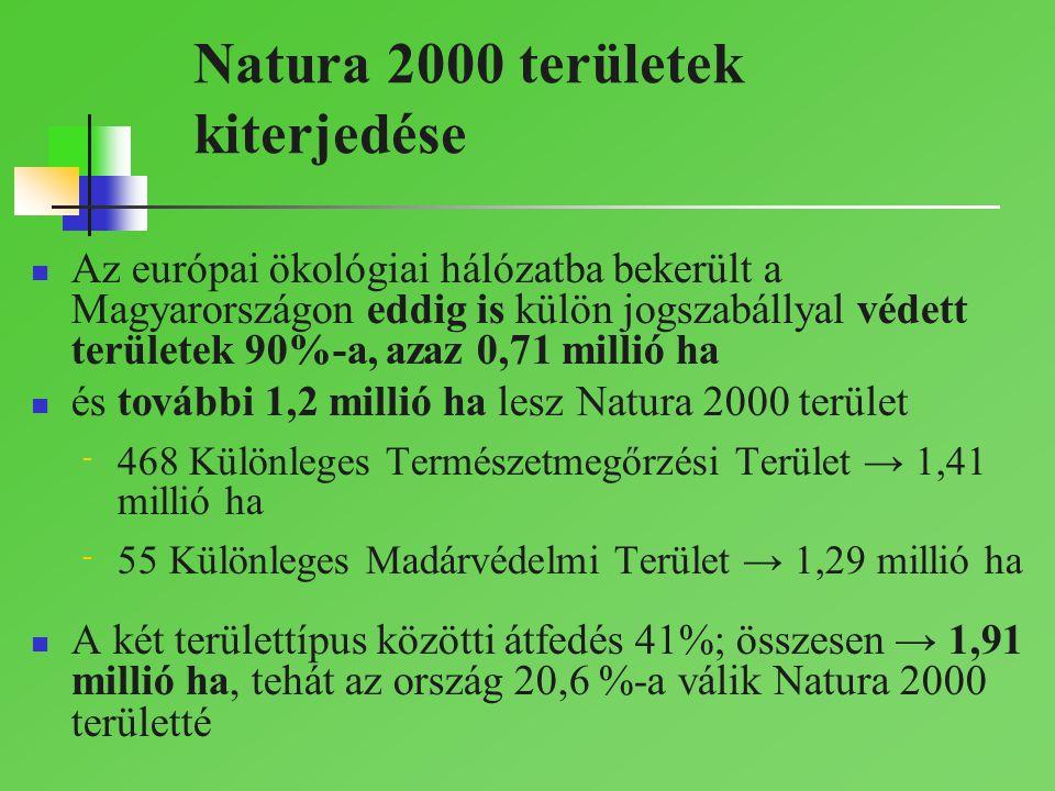 Natura 2000 területek kiterjedése Az európai ökológiai hálózatba bekerült a Magyarországon eddig is külön jogszabállyal védett területek 90%-a, azaz 0