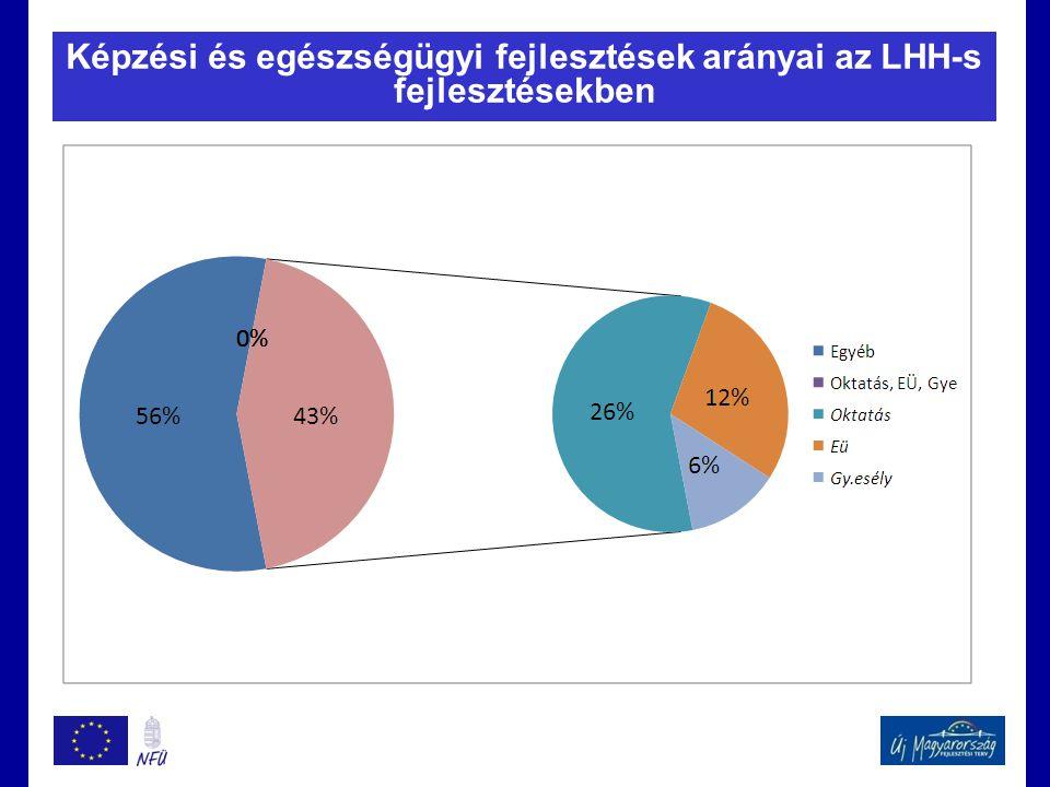 Képzési és egészségügyi fejlesztések arányai az LHH-s fejlesztésekben