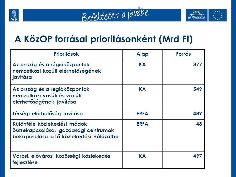 A KözOP forrásai prioritásonként (Mrd Ft) PrioritásokAlapForrás Az ország és a régióközpontok nemzetközi közúti elérhetőségének javítása KA377 Az orsz