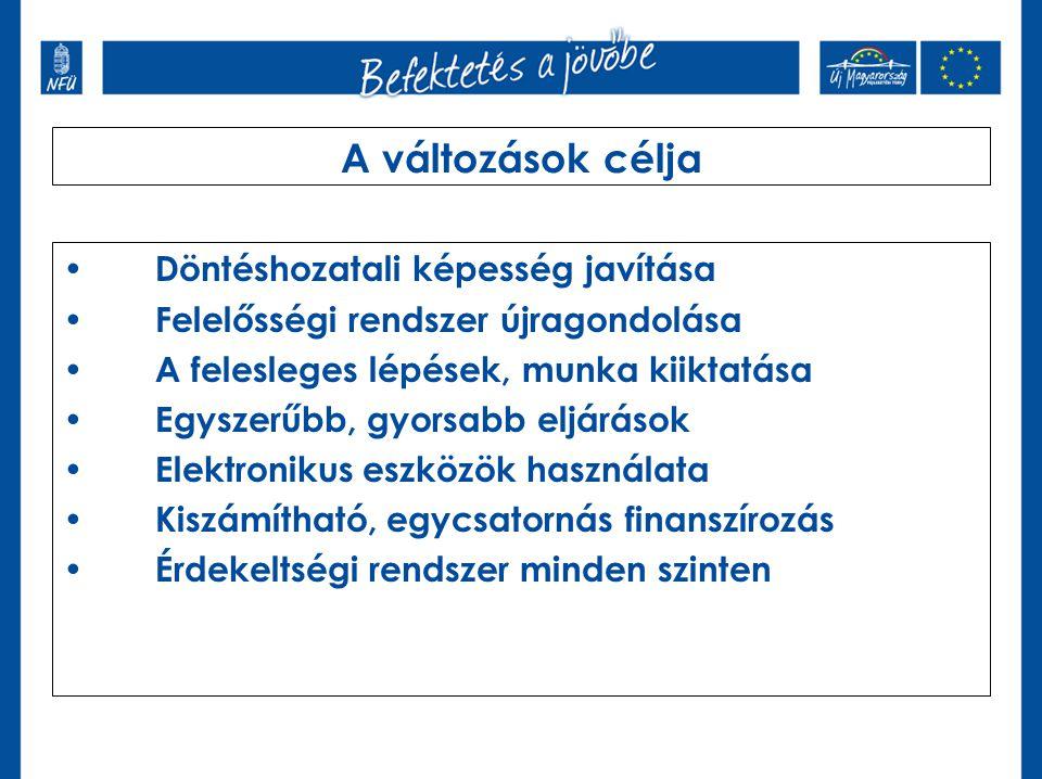 Közlekedési Operatív Program (KözOP) 2007-2013