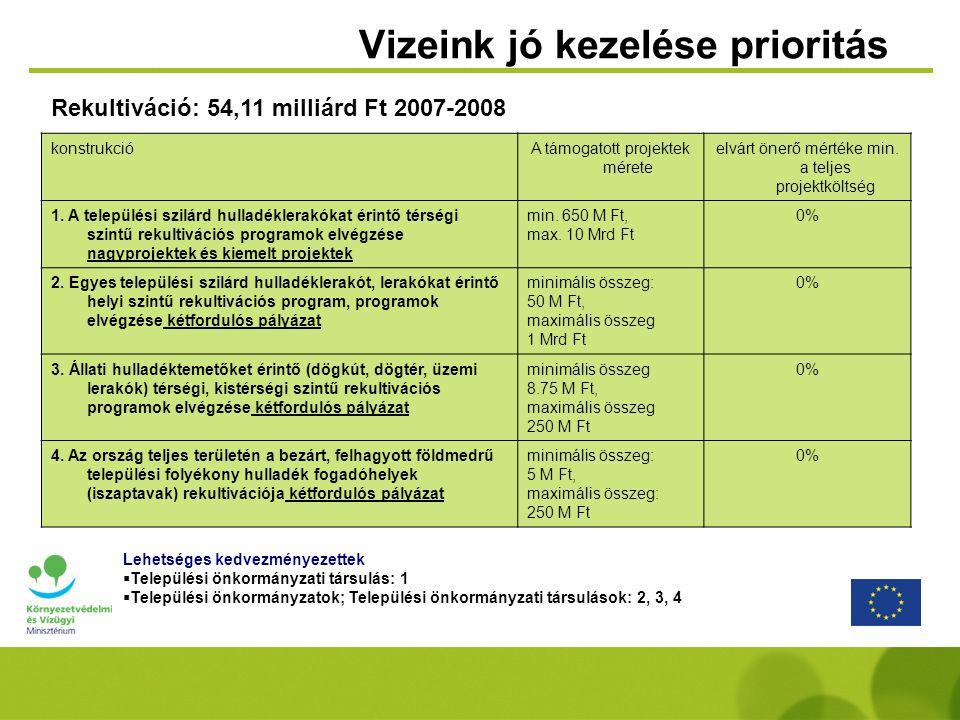 Vizeink jó kezelése prioritás konstrukcióA támogatott projektek mérete elvárt önerő mértéke min.