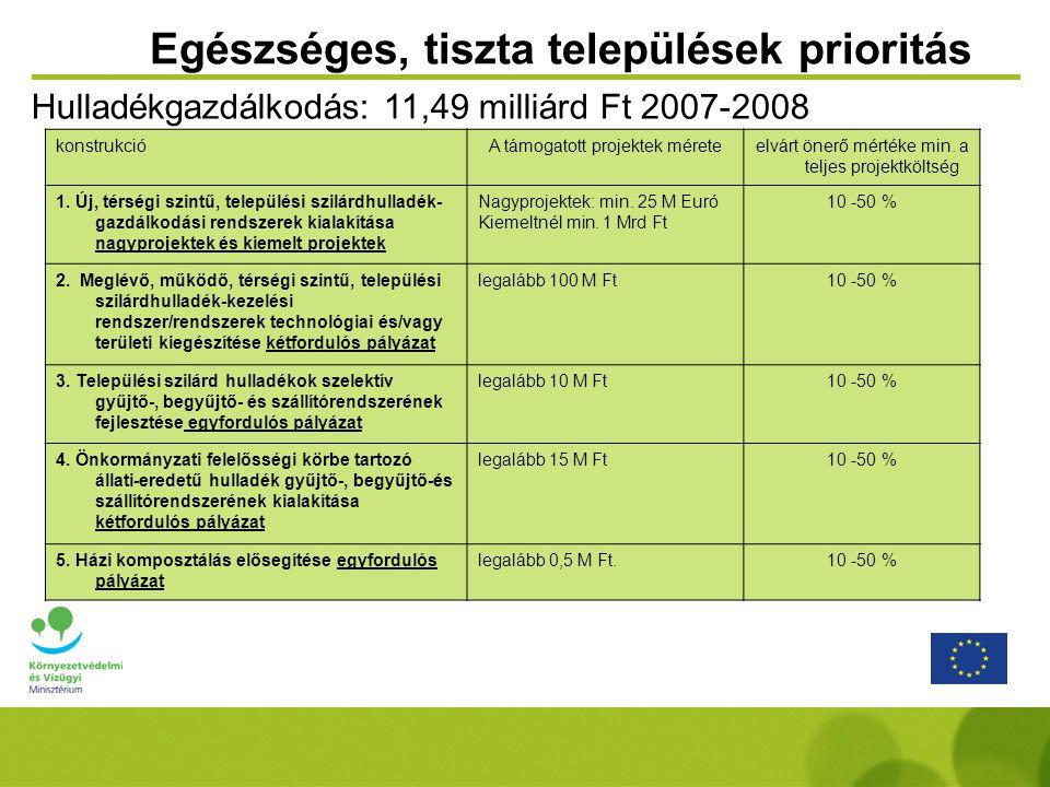 Projekt előkészítési prioritás konstrukcióA támogatott Projektek Mérete (Csak Előkészítési Költség) elvárt önerő mértéke min.