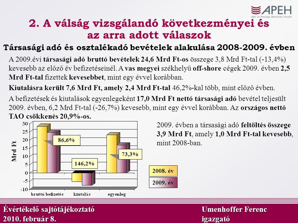 Mrd Ft 86,6% 146,2% 73,3% Társasági adó és osztalékadó bevételek alakulása 2008-2009. évben 2009. év 2008. év 2009. évben a társasági adó feltöltés ös