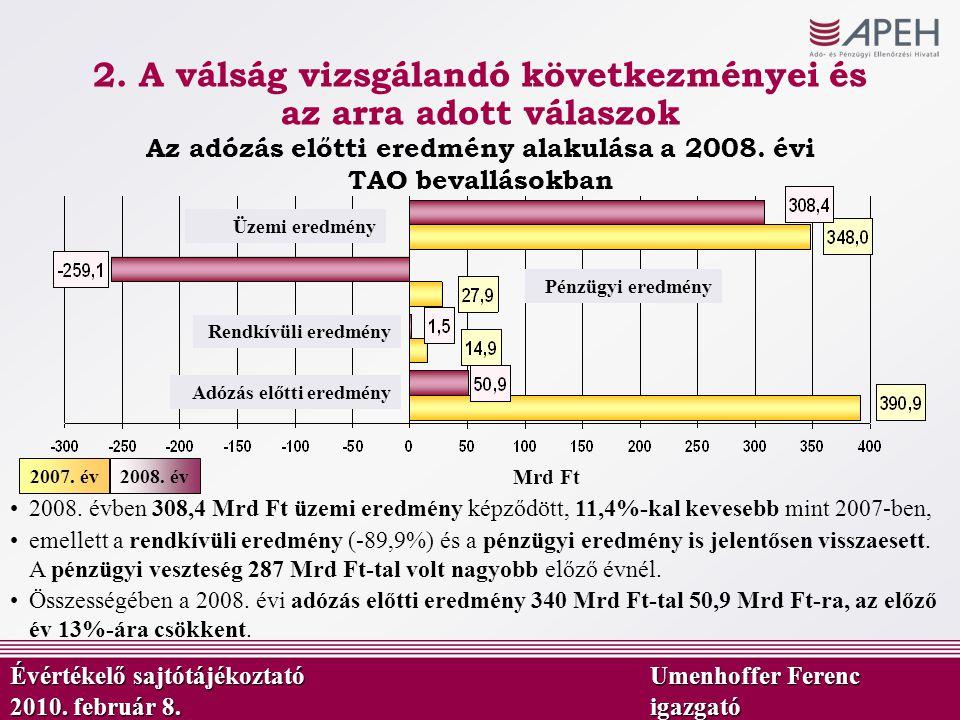 Mrd Ft Az adózás előtti eredmény alakulása a 2008. évi TAO bevallásokban 2008. év2007. év 2008. évben 308,4 Mrd Ft üzemi eredmény képződött, 11,4%-kal