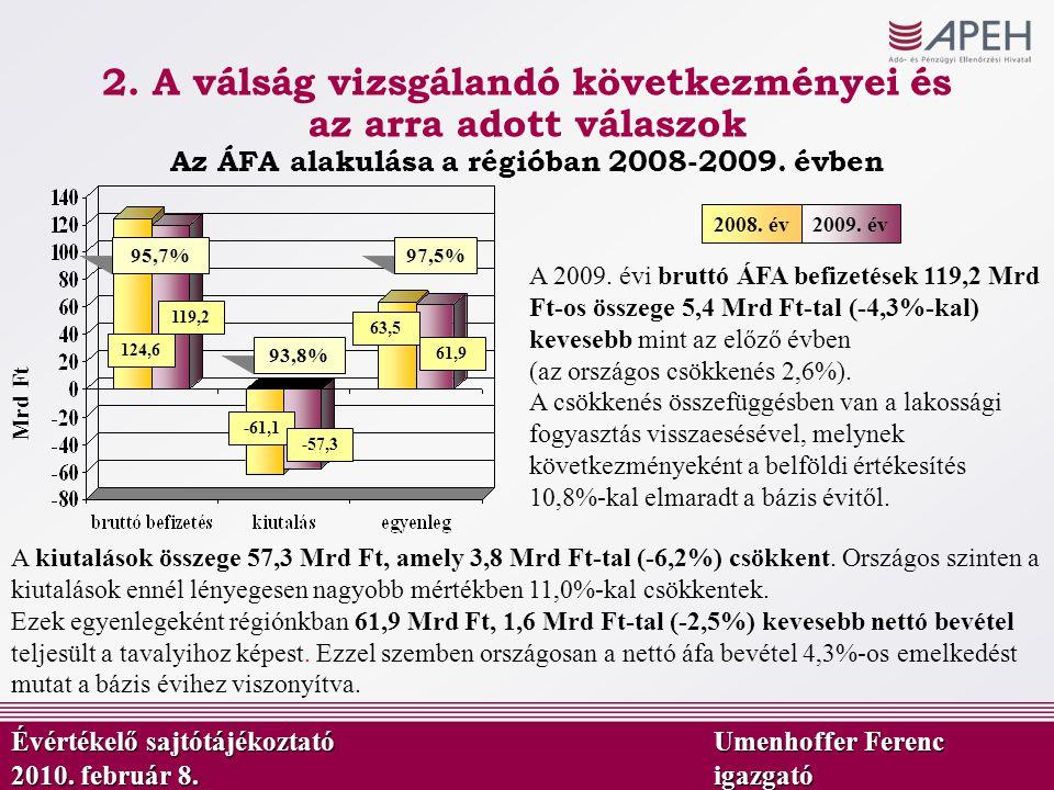 Az ÁFA alakulása a régióban 2008-2009. évben Mrd Ft A 2009. évi bruttó ÁFA befizetések 119,2 Mrd Ft-os összege 5,4 Mrd Ft-tal (-4,3%-kal) kevesebb min