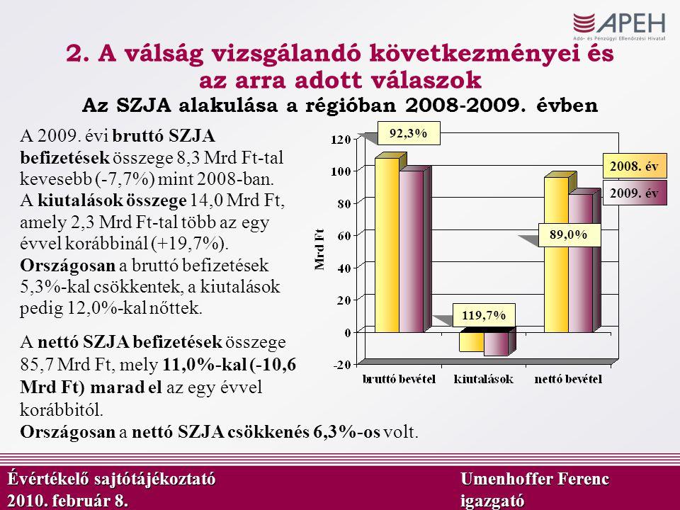92,3% 89,0% 119,7% Mrd Ft Az SZJA alakulása a régióban 2008-2009. évben 2009. év 2008. év A 2009. évi bruttó SZJA befizetések összege 8,3 Mrd Ft-tal k