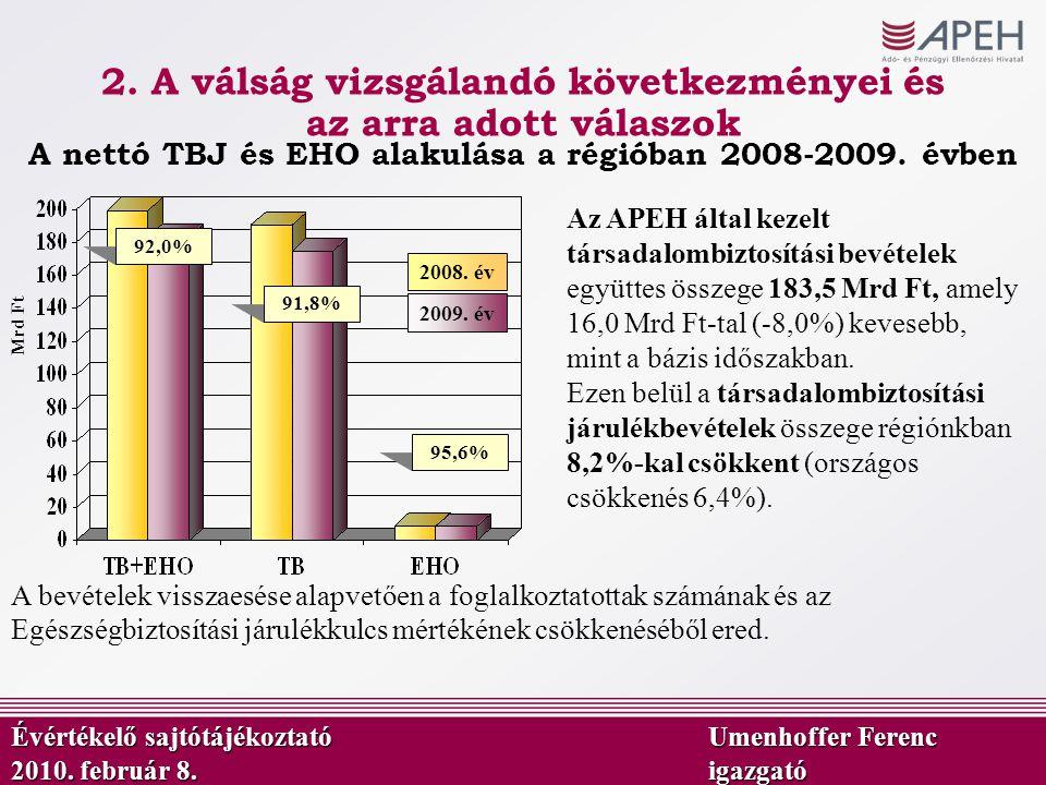 92,0% Mrd Ft 91,8% 95,6% A nettó TBJ és EHO alakulása a régióban 2008-2009. évben 2009. év 2008. év Az APEH által kezelt társadalombiztosítási bevétel