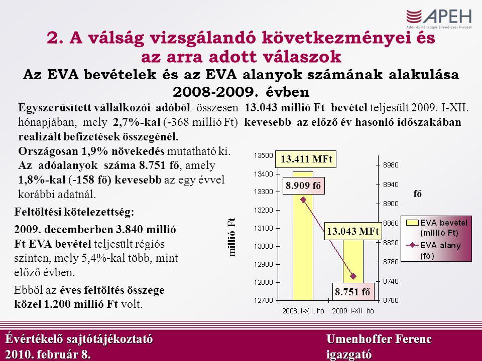 Egyszerűsített vállalkozói adóból összesen 13.043 millió Ft bevétel teljesült 2009. I-XII. hónapjában, mely 2,7%-kal (-368 millió Ft) kevesebb az előz