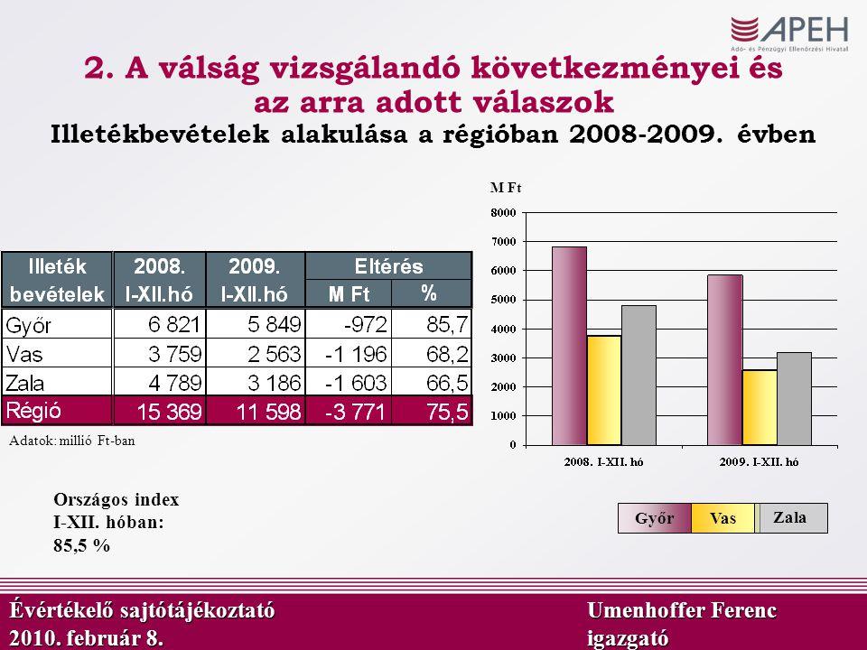 Adatok: millió Ft-ban VasGyőr M Ft Forrás: 508, 518, 520 adónemek: ATÁR 221, 222 adónemek: AÜF adata Zala Országos index I-XII. hóban: 85,5 % Illetékb