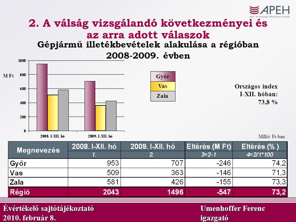 Millió Ft-ban Vas Győr M Ft Zala Országos index I-XII. hóban: 73,8 % Gépjármű illetékbevételek alakulása a régióban 2008-2009. évben Évértékelő sajtót