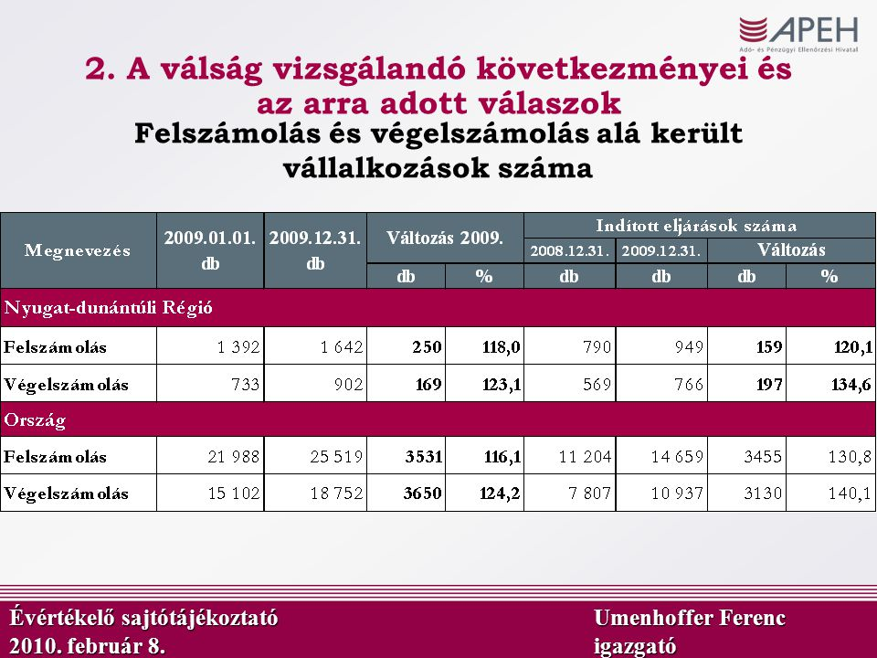 Felszámolás és végelszámolás alá került vállalkozások száma Évértékelő sajtótájékoztató Umenhoffer Ferenc 2010. február 8.igazgató 2. A válság vizsgál