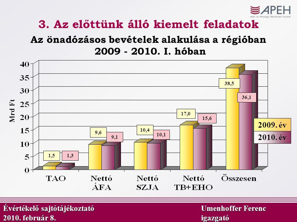 9,6 Mrd Ft Az önadózásos bevételek alakulása a régióban 2009 - 2010. I. hóban 9,1 10,4 10,1 17,0 38,5 1,51,3 36,1 15,6 2010. év 2009. év 3. Az előttün